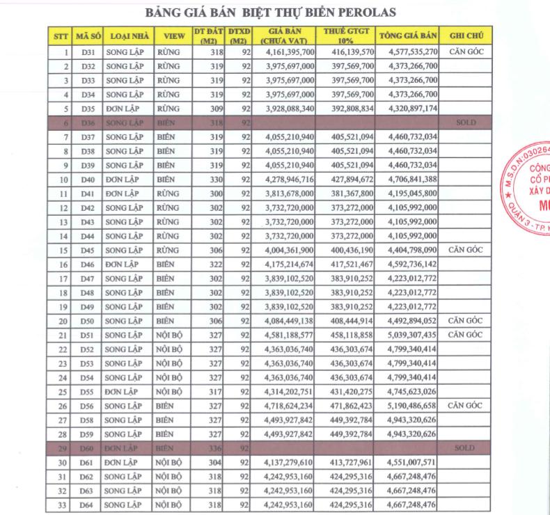 Bảng giá Perolas Villas Resort trang 1
