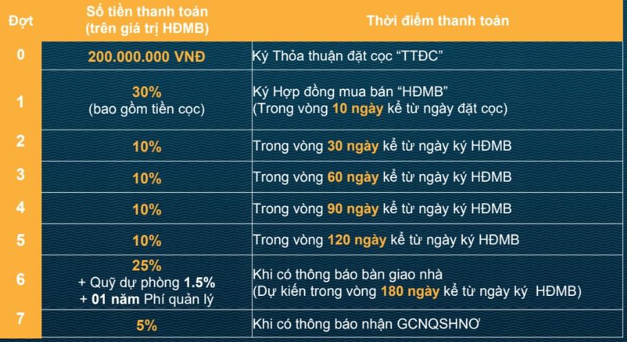 Phương thức thanh toán Verosa Park Khang Điền